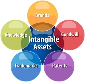Buying a medical practice valuation intangible assets goodwill