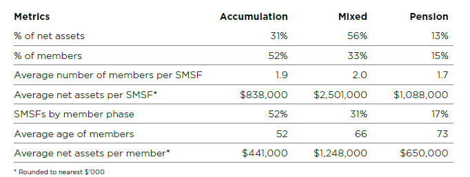 2019 SMSF Benchmark Report average net assets
