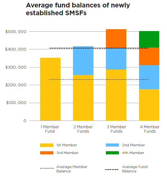 2019 SMSF Benchmark Report average balance
