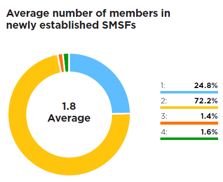 2019 SMSF Benchmark Report