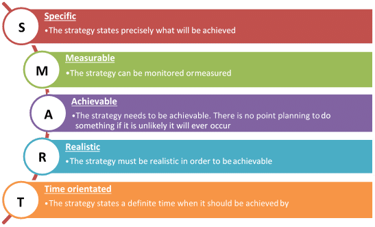 SMART objectives medical practice business plan