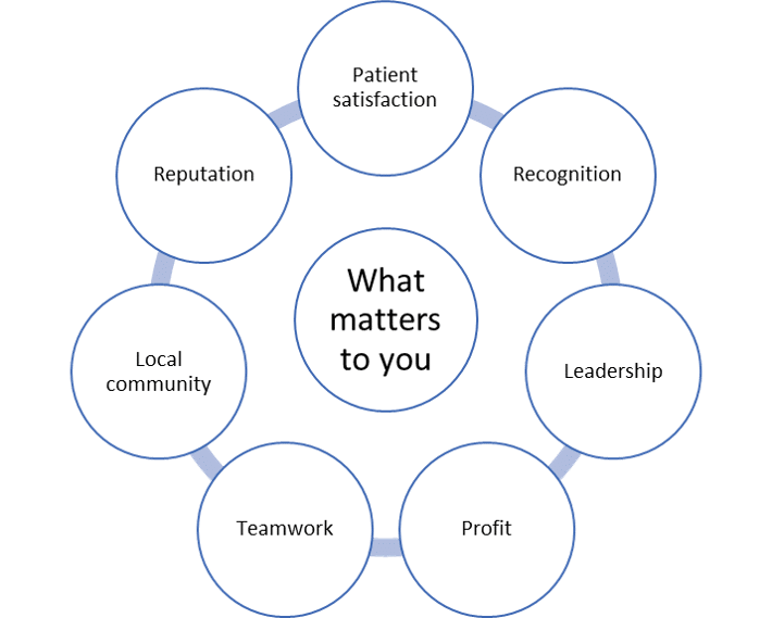 medical practice business plan what matters to you